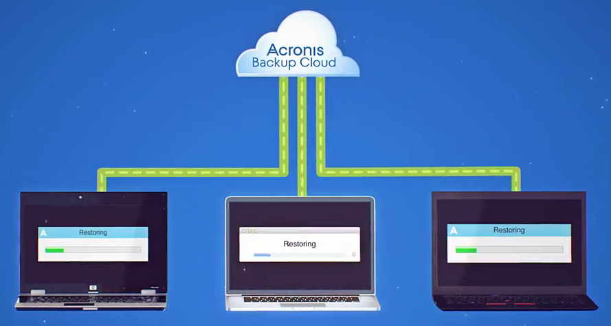 How Acronis True Image Works As the Best Backup Solution