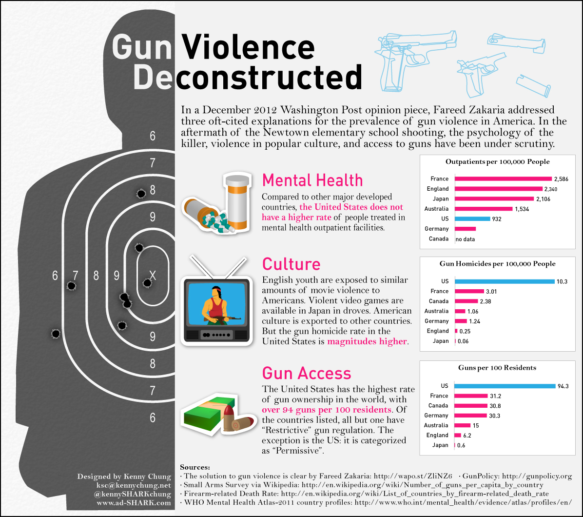 the effects of gun control on the people of america The problem with gun control by  people in the lgbt community have a special mandate to protect our radical legacy and keep the democrats  strike for america:.