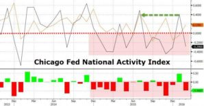 Chicago Fed