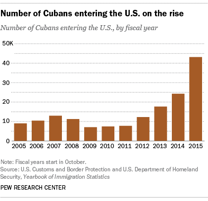 cuban-immigration