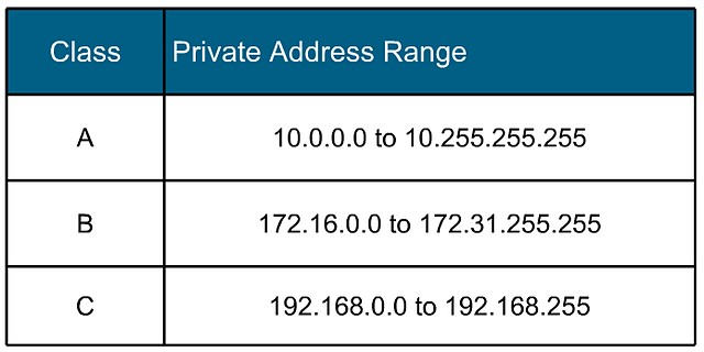 Image result for Private IP Addresses