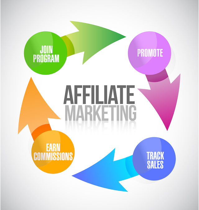 Time To Resort To Videos For Successful Affiliate Marketing Campaign
