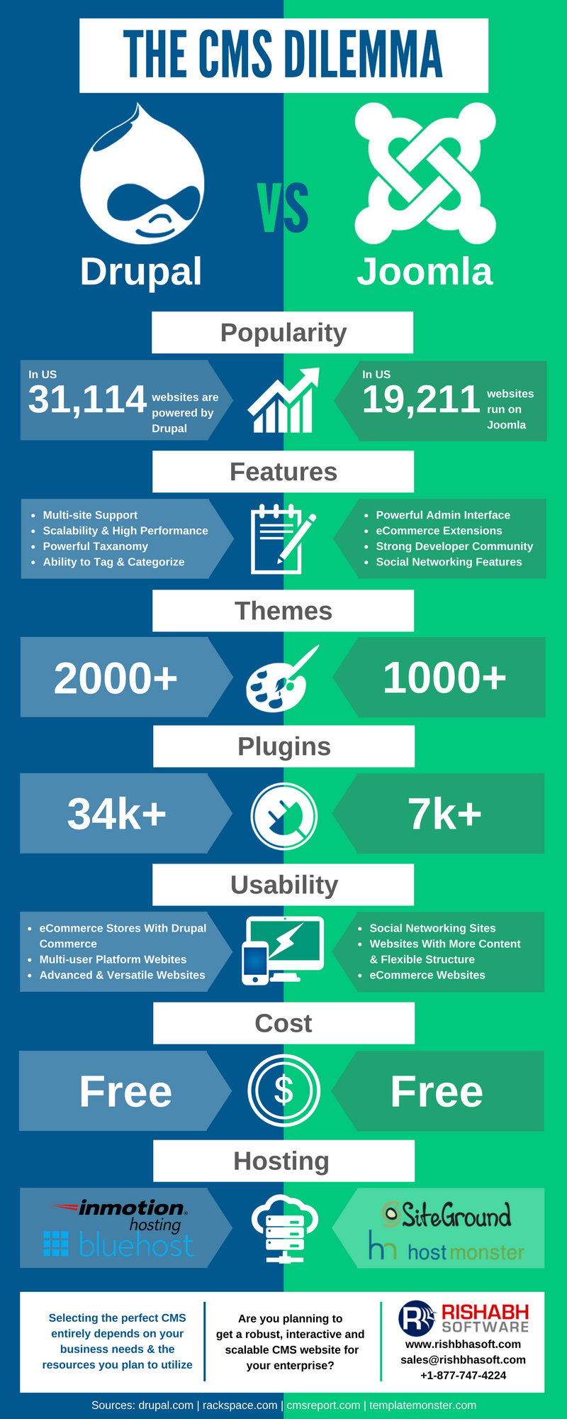 Which CMS Is Right For Your Business - Drupal or Joomla ...