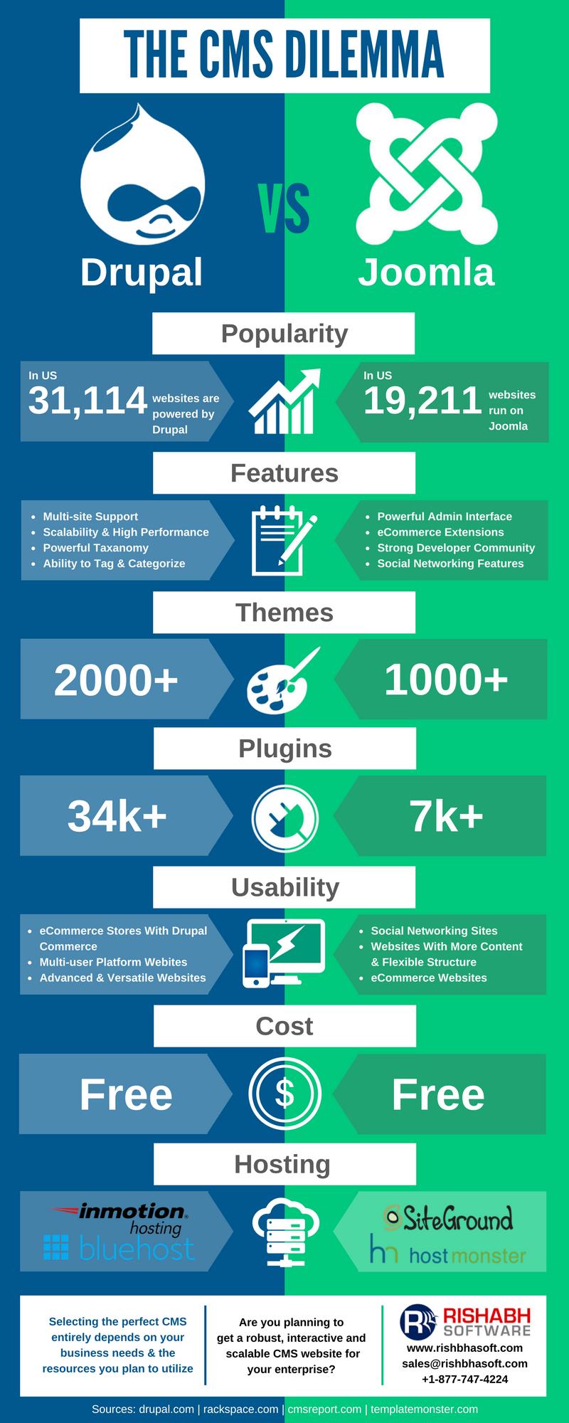 Drupal vs Joomla - Know About CMS Comparison