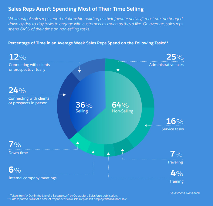 The State of Sales Second Annual report