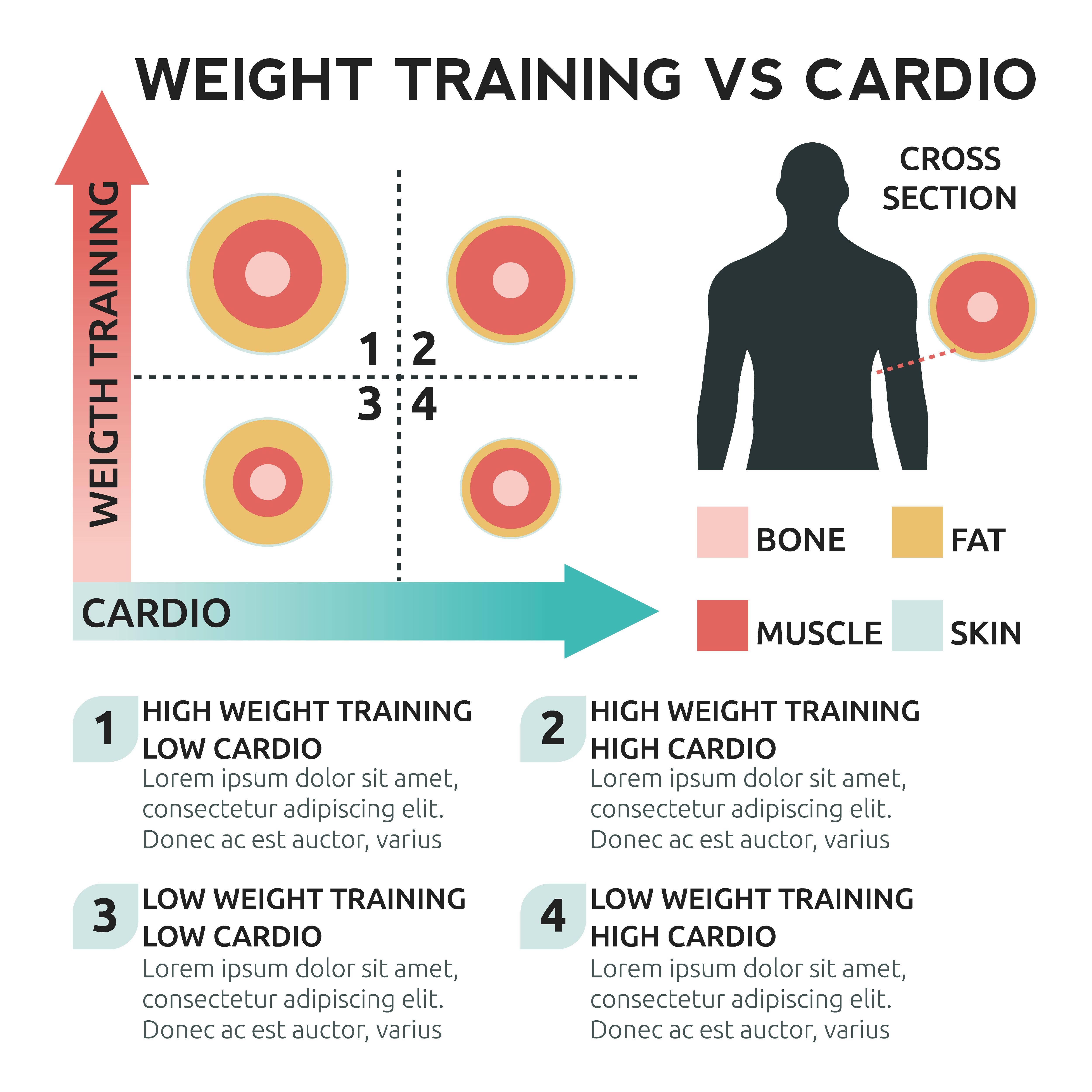 Weight Training vs Cardio